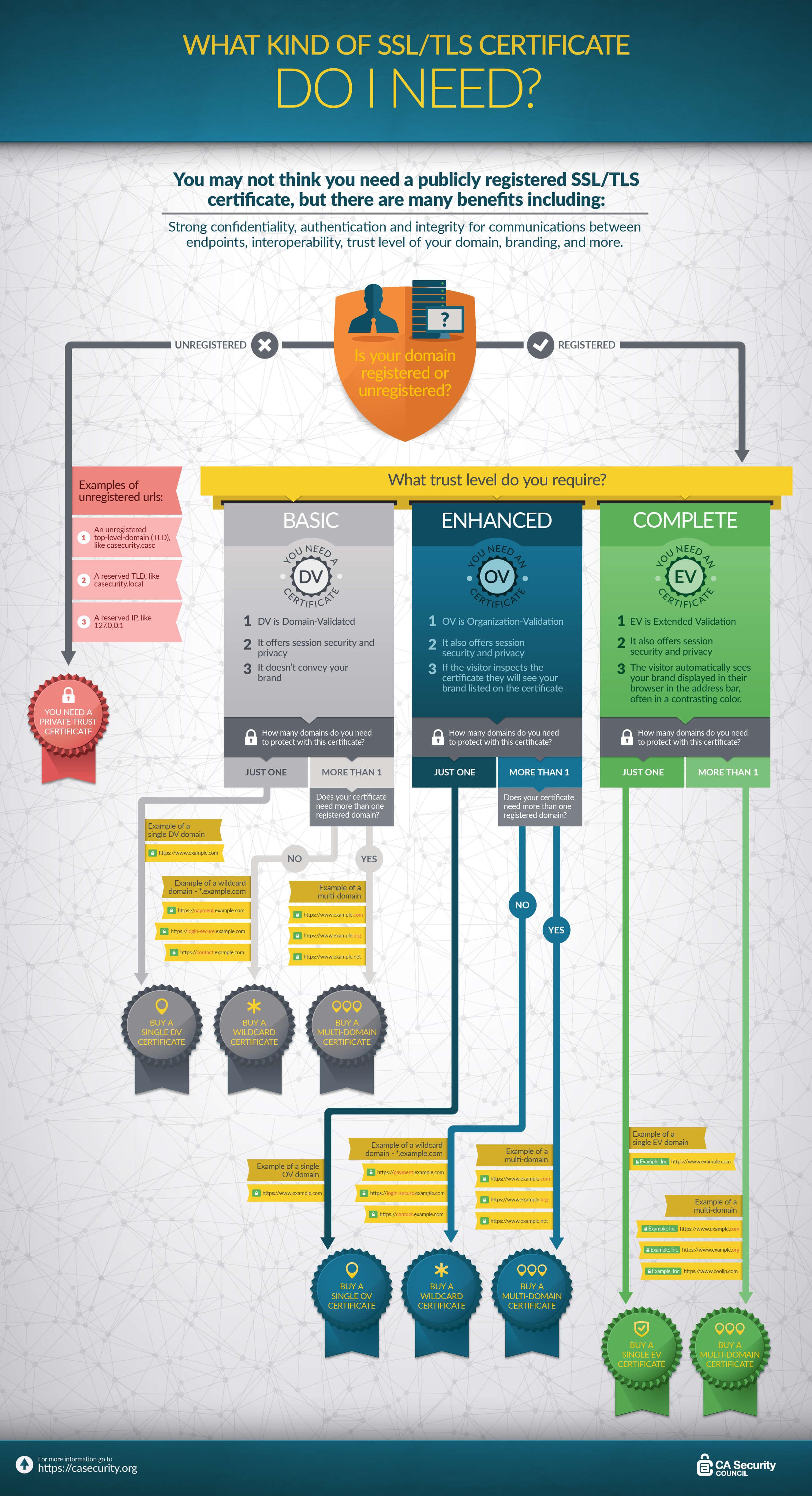 tipos de ssl-Infografia-ssl-types