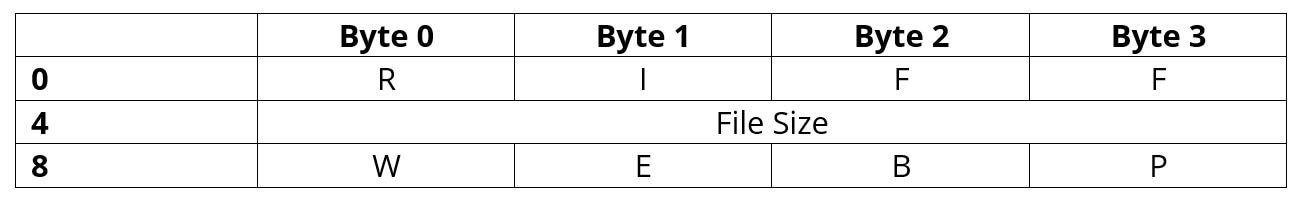 Estructura de la cabecera RIFF/WebP